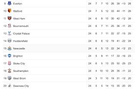the race for relegation footballtoday