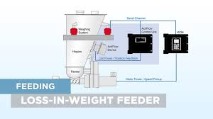 loss in weight feeder how it works