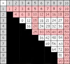 memorize multiplication the easy way