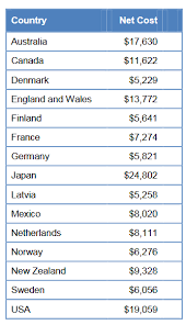 countries tuition often have fewer college graduates