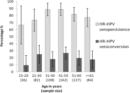 seropersistence of high risk