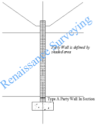 When Do I Need To Use The Party Wall Act Party Wall Surveyor London