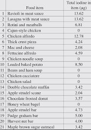 mered iodine content of nutrisystem