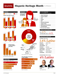 2013 Hispanic Heritage Month Facts ...