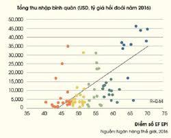 Tại sao dạy tiếng Anh ở Việt Nam không hiệu quả? - Giáo dục Việt Nam