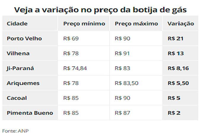 """Resultado de imagem para Veja a variação do preço do gás nas cidades de Rondônia"""""""