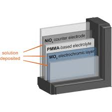 solid state electrochromic windows