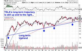 Tesla: One Stock Chart That Says It All ...