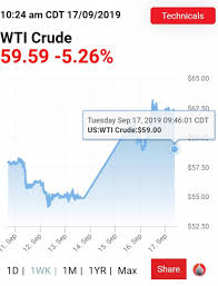Why Oil Prices Just Fell 6%