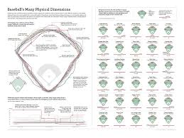 See The Dimensions Of Every Big League Ballpark In This Cool Infographic Mlb Com