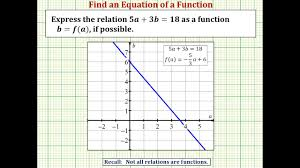 input and output values of a function