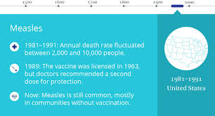 The Worst Outbreaks in U.S. History