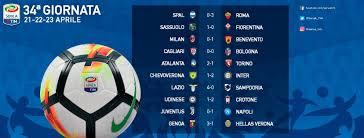 Serie A 2017-2018, 34a giornata: risultati e classifica ...