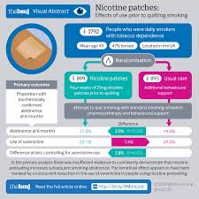 effects on abstinence of nicotine patch