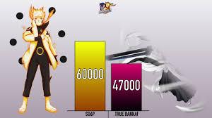 NARUTO VS ICHIGO POWER LEVELS - Naruto vs Bleach power levels ...
