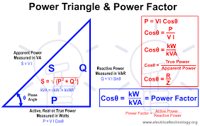 what is power factor cosθ cos fi or