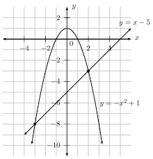 simultaneous equations equations and