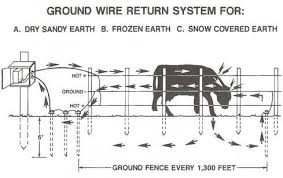 Electric Fence Grounding Question Fencing Forum At Permies
