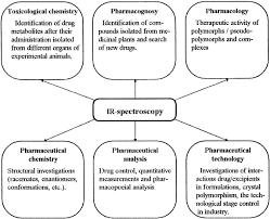 infrared spectroscopy in pharmacy