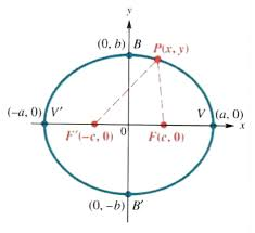 hyperbola step by step math problem solver
