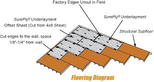sureply plywood underlayment