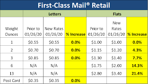 january 26 2020 usps rate increase