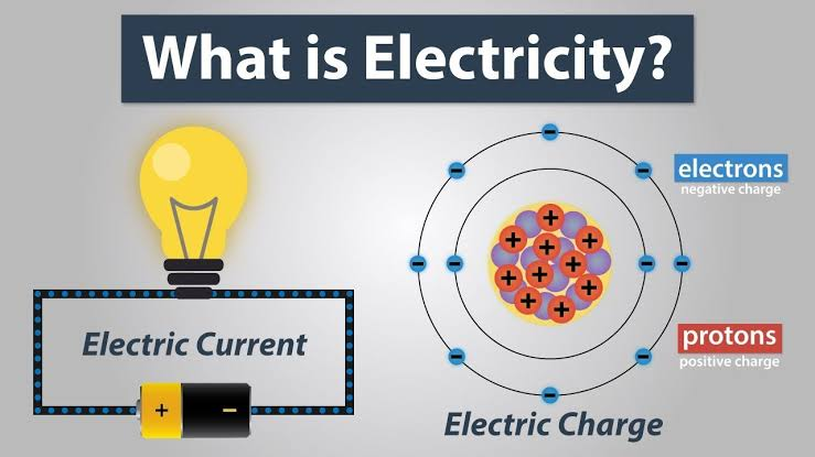 Image result for ELECTRIC CURRENT PICTURE