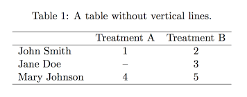 tables with latex texblog