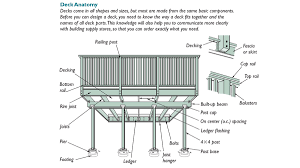 How To Produce A Deck Design Plan Fine Homebuilding