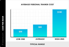 2020 Personal Trainer Cost