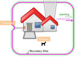 Invisible Fence Planning 7 Ways Of Yard Configurations For Underground Dog Fence Petsecureyard
