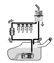 Conheça como funciona o sistema de injeção eletrônica automotivo ...
