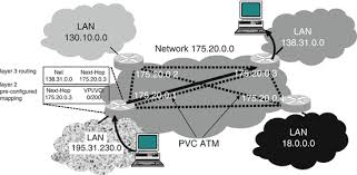 ip based networks and future trends