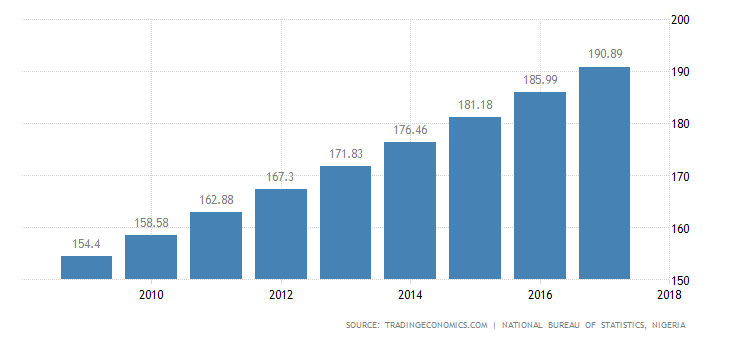 Economic Growth and Population in Nigeria