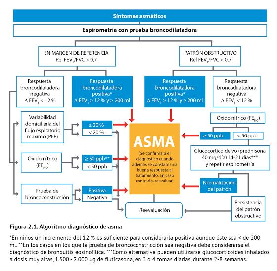 """Image result for algoritmos de asma bronquial 2019"""""""