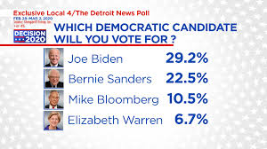 Poll: Where Michigan voters stand ahead ...