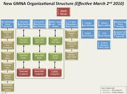 gm announces major organizational