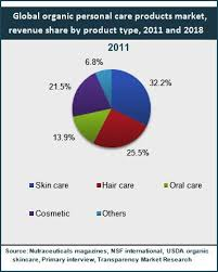 global market for organic personal care