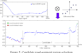 Figure 5 from LIDAR-based road and road-edge detection | Semantic Scholar