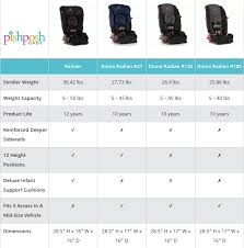 18 awesome car seat review infant