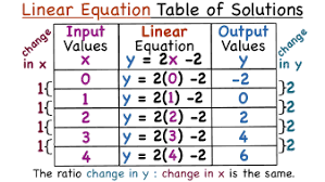 table of values for a linear equation