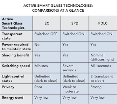 ce center smart glass solutions for