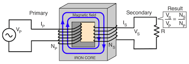 Image result for mutual inductance
