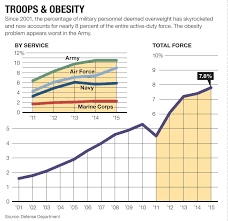military will redefine who s too fat