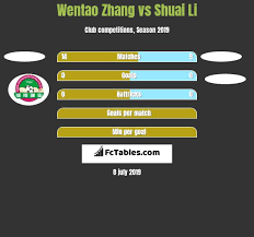 Wentao Zhang vs Shuai Li - Compare two players stats 2020
