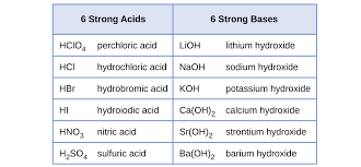 14 3 relative strengths of acids and