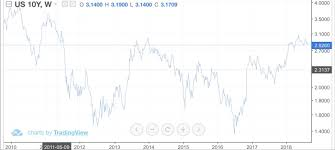 ส่องราคาทองคำในอดีต - Pantip