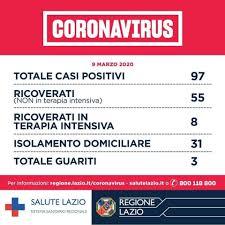 Coronavirus, un altro morto a Roma: nel Lazio 97 casi. Rezza (Iss ...