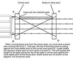 10 Barbed Wire Fence Ideas Fence Wire Fence Farm Fence