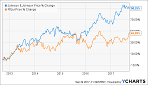 Johnson & Johnson Vs. Pfizer: Which Is A Better Buy? (NYSE:JNJ)